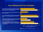 key findings from the evaluation