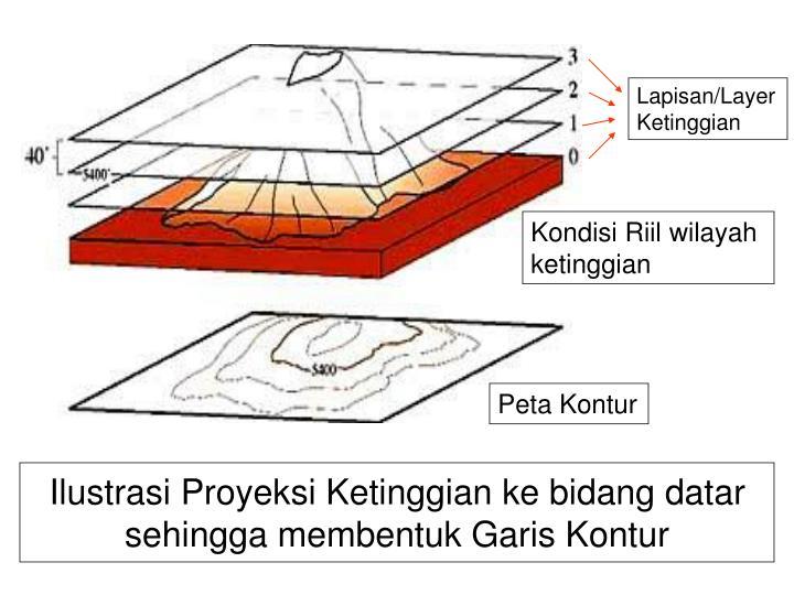 Ilustrasi Proyeksi Ketinggian ke bidang datar sehingga membentuk Garis Kontur