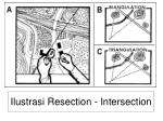 ilustrasi resection intersection