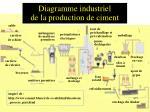 diagramme industriel de la production de ciment