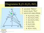 diagramme k 2 o al 2 o 3 sio 2