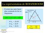 la repr sentation de roozeboom1