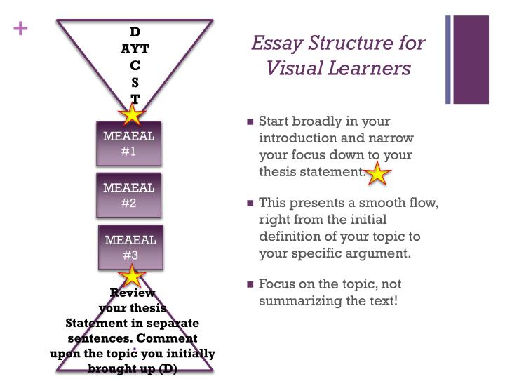 Essay structure for visual learners