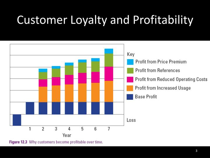 Customer loyalty and profitability1