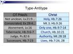 type antitype