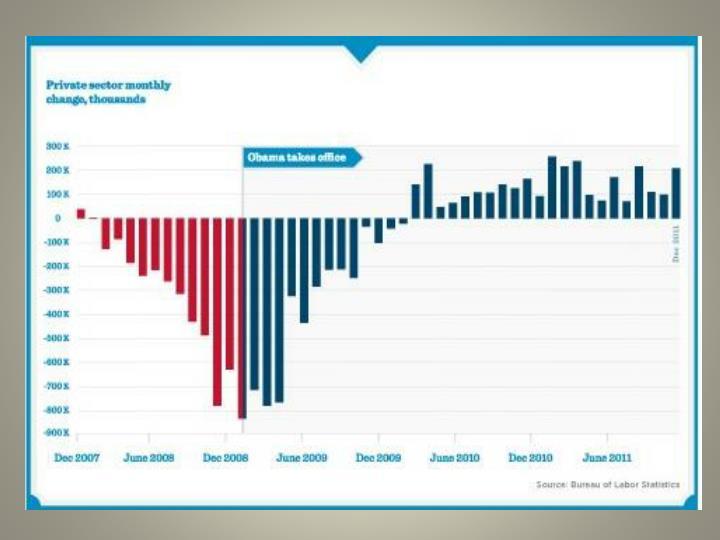 President obama s performance record
