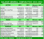 balance general comparativo 2013 2012