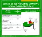 detalle de 188 procesos coactivo sociales en porcentaje