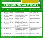procesos penales 19 casos