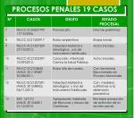 procesos penales 19 casos1