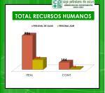 total recursos humanos