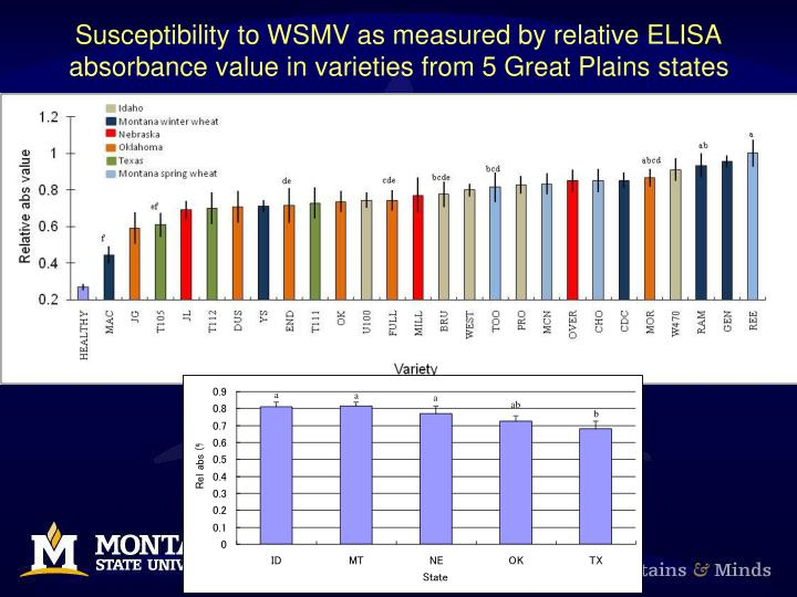 Susceptibility to WSMV as measured by relative ELISA absorbance value in varieties from 5 Great Plains states