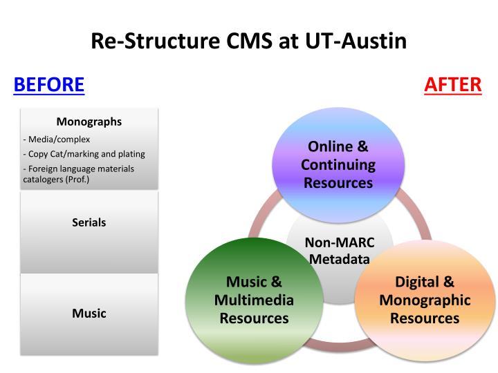 Re-Structure CMS at UT-Austin