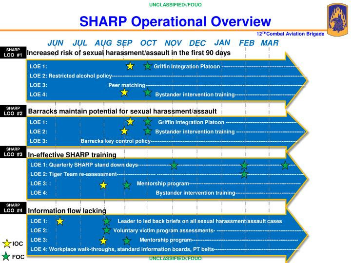 SHARP Operational Overview