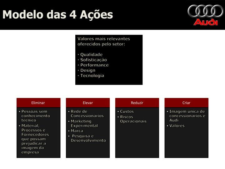 Modelo das 4 Ações