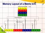 memory layout of a matrix in c1