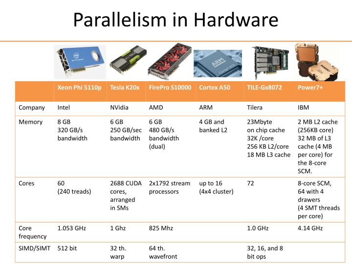 Parallelism in Hardware