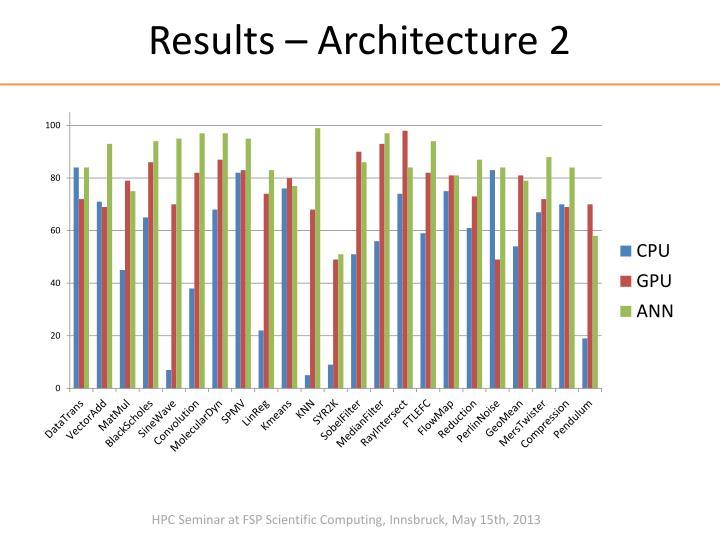 Results – Architecture 2