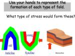use your hands to represent the formation of each type of fold