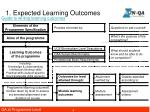 1 expected learning outcomes2