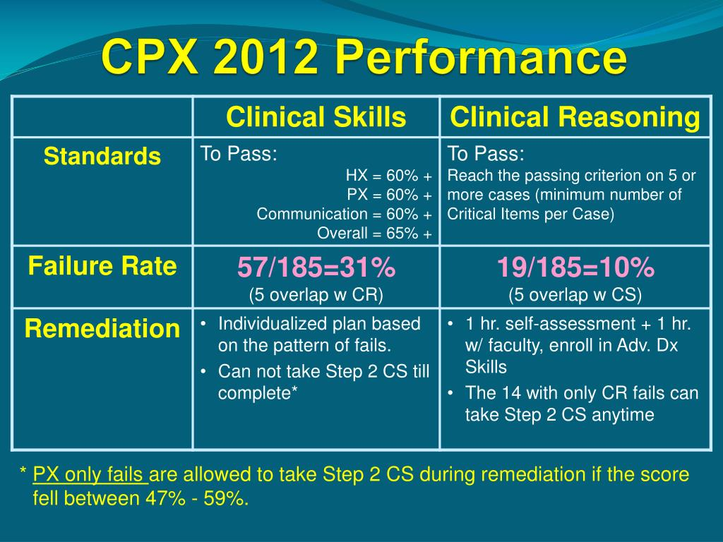 PPT - Summary Report on CPX 2012 Results PowerPoint