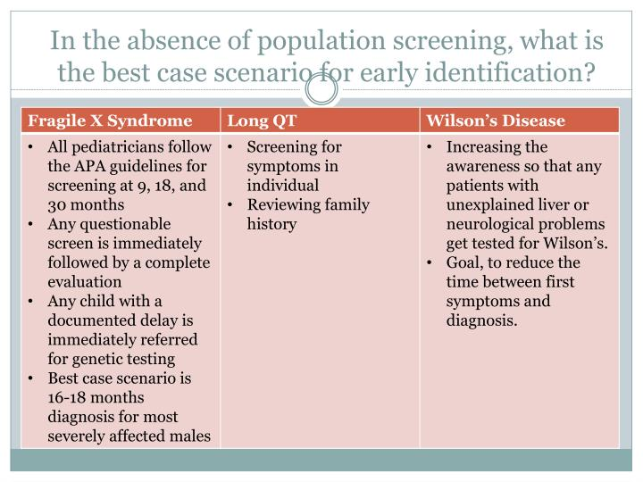 In the absence of population screening,