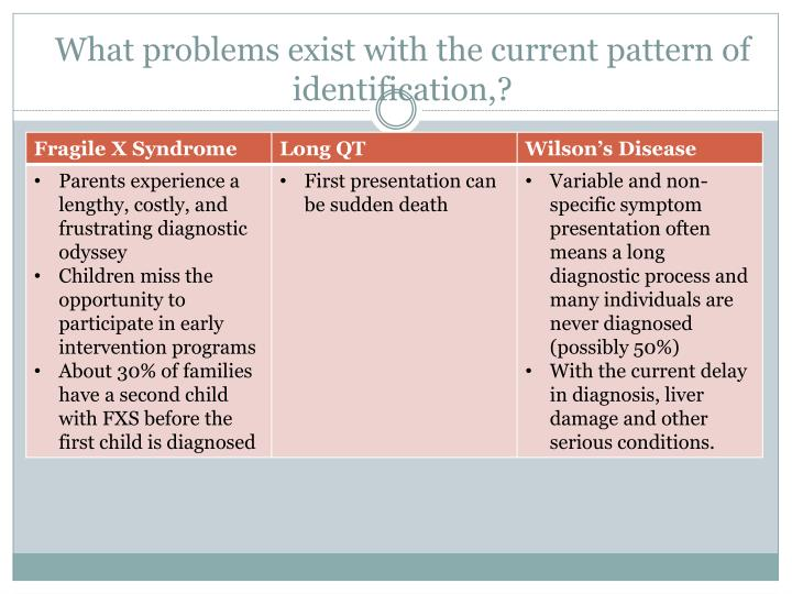 What problems exist with the current pattern of identification,