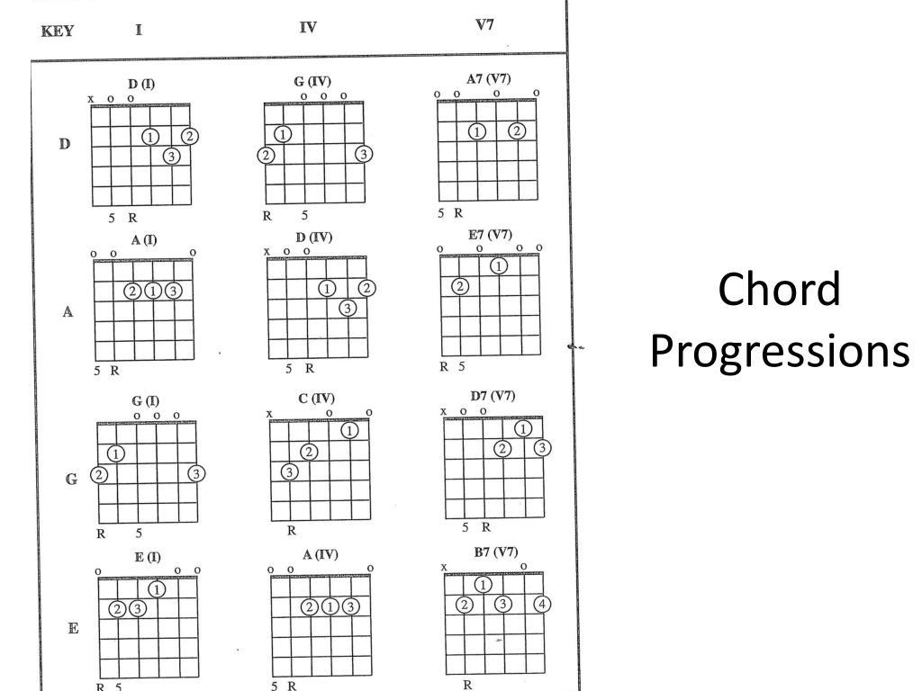 Ppt Chord Progressions Powerpoint Presentation Id2085428 A7 Diagram N