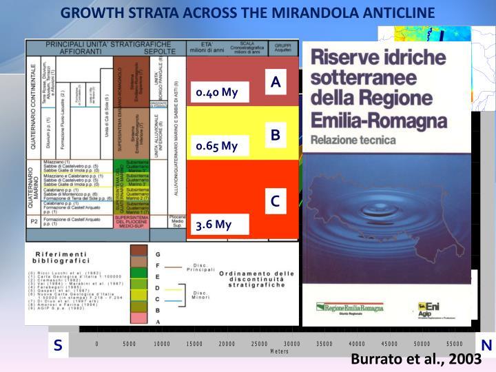 GROWTH STRATA ACROSS THE MIRANDOLA ANTICLINE