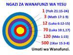ngazi za wanafunzi wa yesu