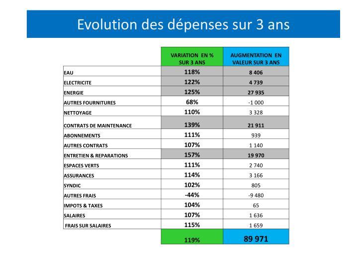 Evolution des dépenses sur 3 ans