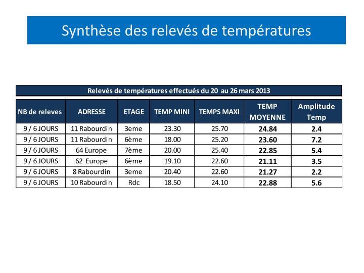 Synthèse des relevés de températures