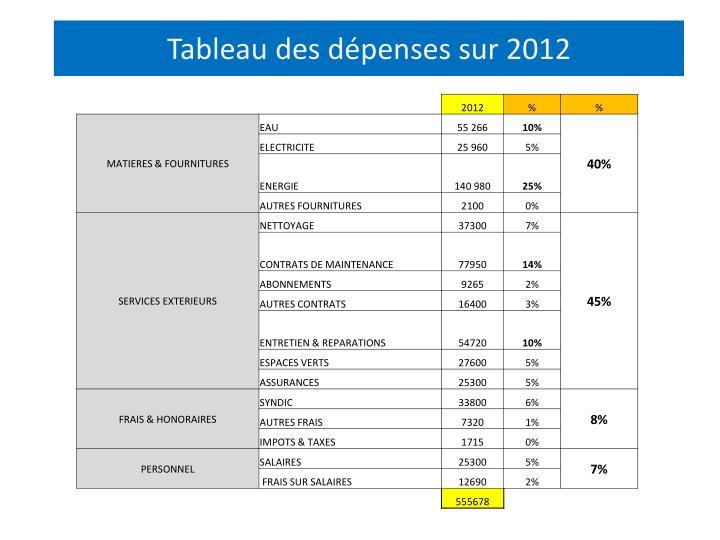 Tableau des dépenses sur 2012