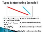 types 3 intercepting scenario1