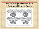 relationships between ult states and process states