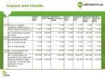 impact and results4