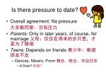 is there pressure to date1