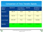 comparison of time transfer signals