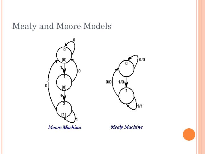 Mealy and Moore Models