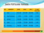 data populasi ternak
