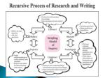 recursive process of research and writing