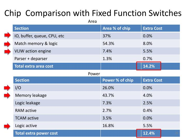 Chip  Comparison with Fixed Function Switches