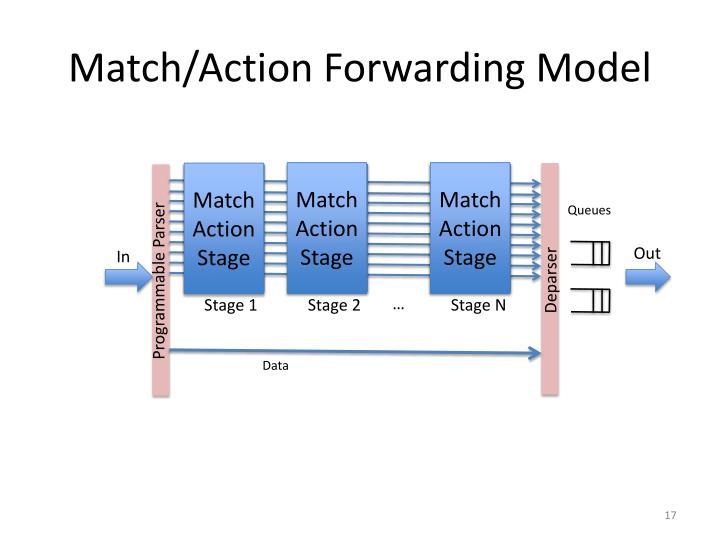 Match/Action Forwarding Model
