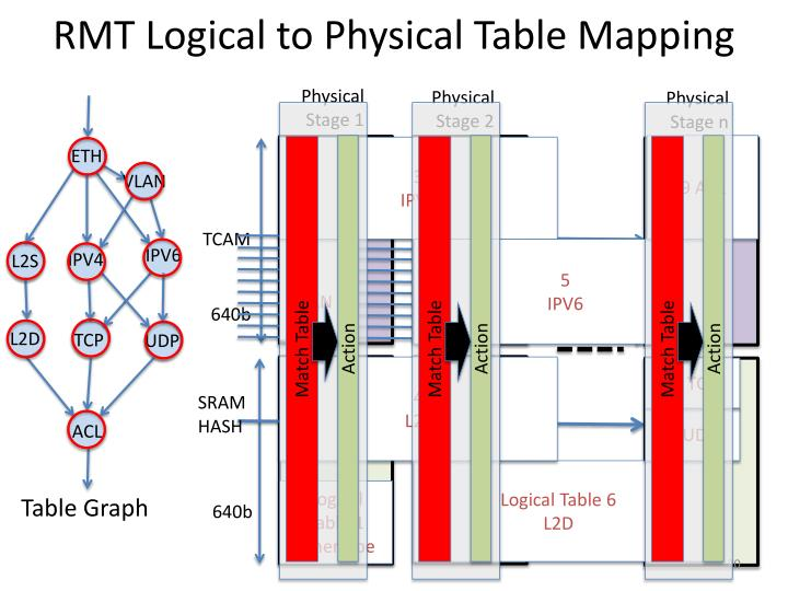 RMT Logical to Physical Table Mapping