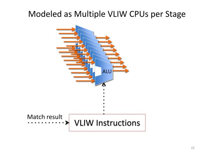 Modeled as Multiple VLIW CPUs per Stage