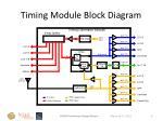 timing module block diagram