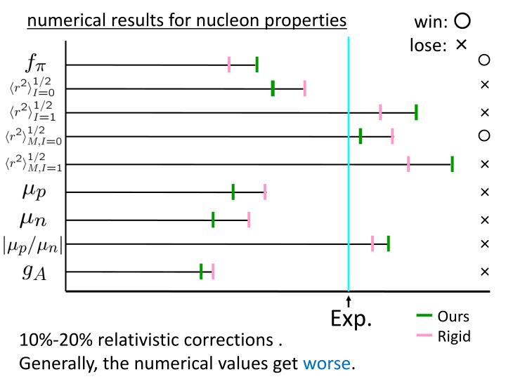 numerical results for nucleon properties