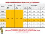 molecular characteristics of the ps pi i x ps copolymers