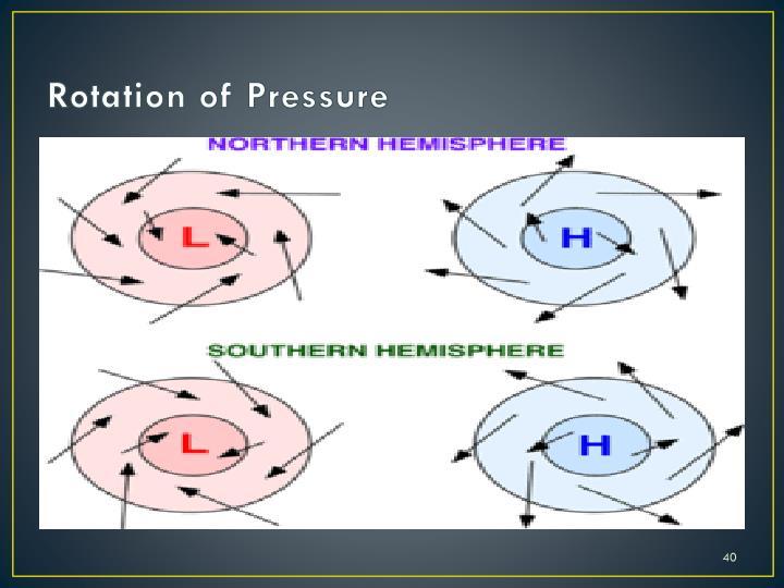 Rotation of Pressure
