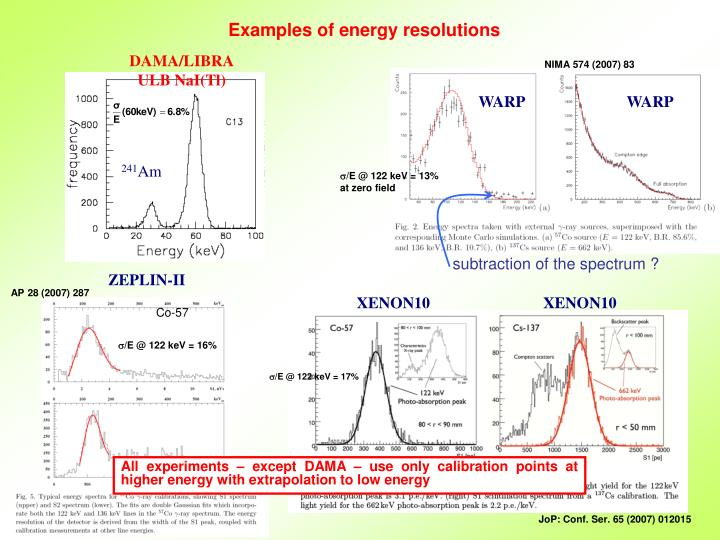Examples of energy resolutions